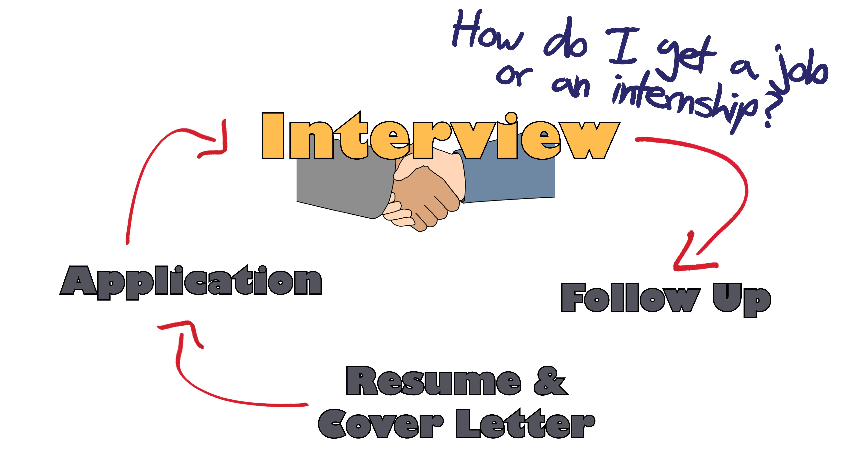 part how do i get a job or an internship careeredge part 3 how do i get a job or an internship