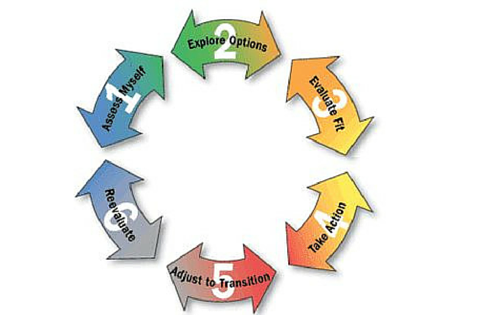career decision making model