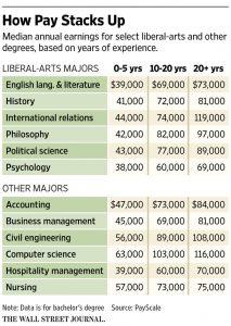 wsj-salary-chart