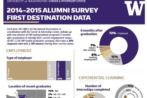 2014-2015 UW Alumni Career Destinations