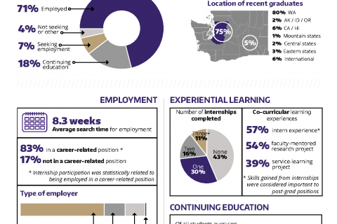 2015-2016 UW Alumni Career Destinations