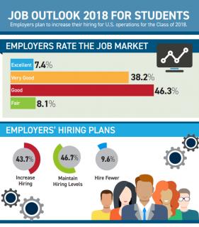 Job Outlook 1