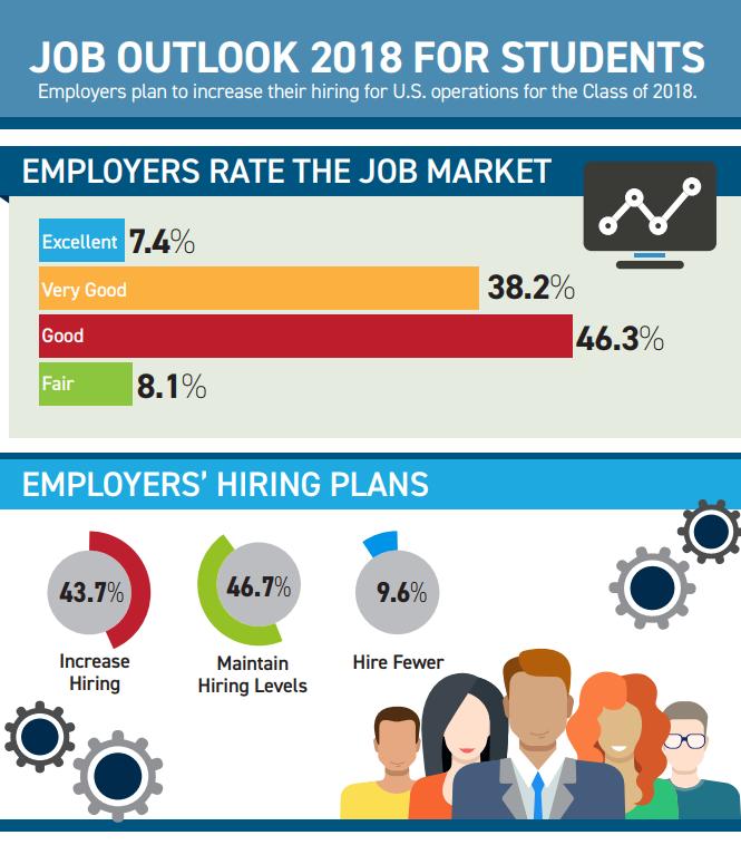 job outlook 2018 for students  u2013 career  u0026 internship center