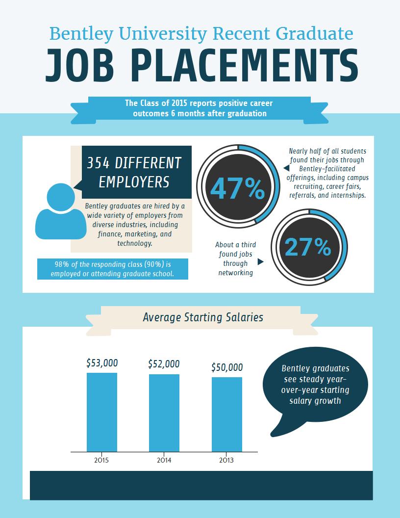 Bentley Graduates Report Positive Job Outcomes And