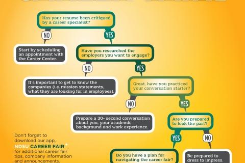 Are you Ready for the Career Fair?
