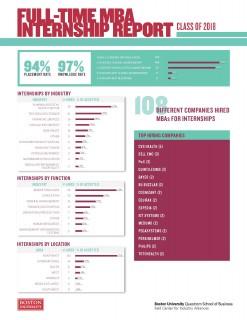 2018 MBA Internship Report