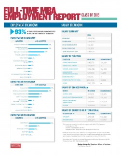 2015 MBA Employment Report