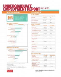 2015 Undergraduate Employment Report