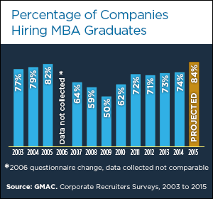 mba-careers-hiring-trends