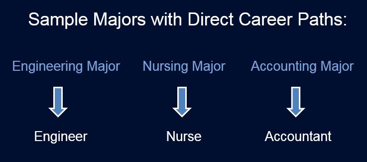 Employment Paths: CLAS versus non-CLAS majors – UConn Center for ...