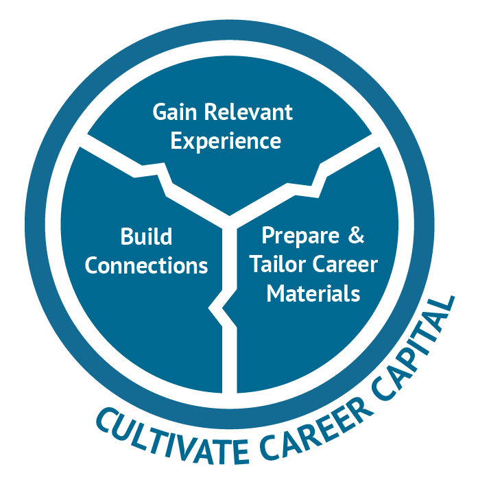 Reflect explore possibilities uconn center for career - Uconn center for career development ...