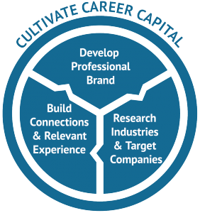 Cultivate Career Capital